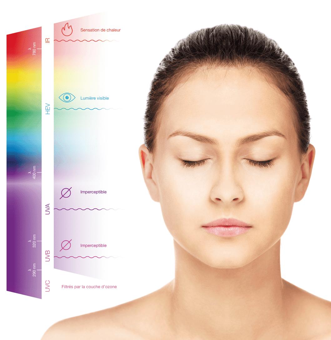 El espectro solar